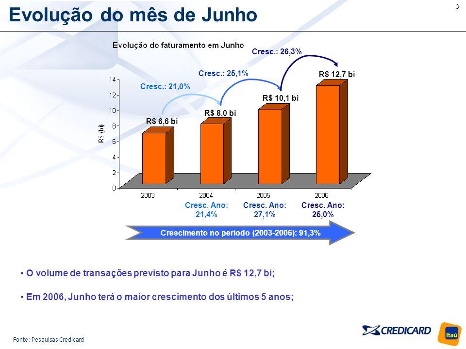 14 Em resumo O mercado de cartões de crédito movimentará R$ 12,7 bi em Junho, crescimento de 26,3% em relação ao ano passado; Os 58% de cartões de crédito que estão nas mãos das pessoas casadas movimentaram 54,6% dos R$ 127,6 bi em 2005; Junho/06 apresenta o maior crescimento com relação ao anterior desde 2001: R$ 10,1 bi para R$ 12,7 bi; O número de compras parceladas durante Junho é 6,2% superior à média do ano (excluindo Dezembro) e tem seus maiores crescimentos entre mulheres, pessoas com renda até R$ 700 e solteiros; Pessoas casadas gastam mais em Junho, mas os solteiros apresentam maior crescimento dos gastos