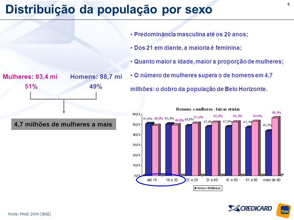 6 Distribuição da população por sexo 51%49% Mulheres: 93,4 miHomens: 88,7 mi 4,7 milhões de mulheres a mais Predominância masculina até os 20 anos; Dos 21 em diante, a maioria é feminina; Quanto maior a idade, maior a proporção de mulheres; O número de mulheres supera o de homens em 4,7 milhões: o dobro da população de Belo Horizonte.