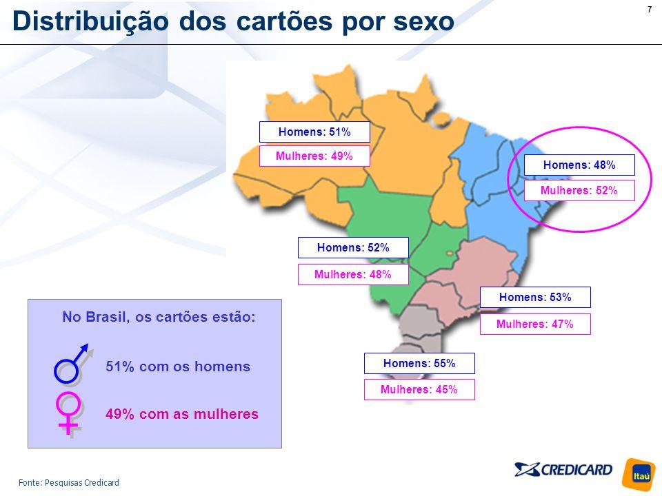 8 Distribuição dos cartões por estado civil Casados: 58% Solteiros: 42% Casados: 58% Solteiros : 42% Casados: 52% Solteiros: 48% Casados: 58% Solteiros : 42% Casados: 61% Solteiros : 39% Em Junho/06 no Brasil: 73,4 milhões de cartões em circulação; Destes, 58% nas mãos de pessoas casadas.