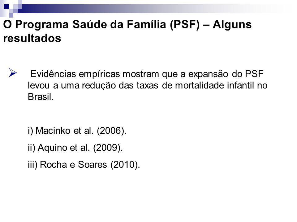 O Programa Saúde da Família (PSF) – Alguns resultados Evidências empíricas mostram que a expansão do PSF levou a uma redução das taxas de mortalidade infantil no Brasil.