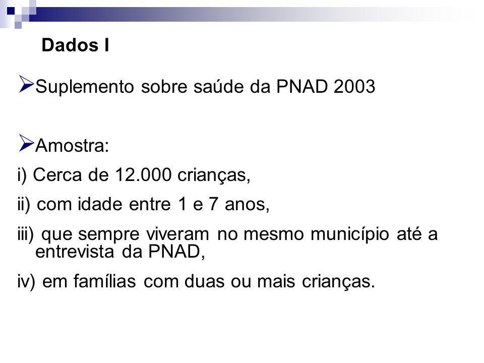 Dados I Suplemento sobre saúde da PNAD 2003 Amostra: i) Cerca de 12.000 crianças, ii) com idade entre 1 e 7 anos, iii) que sempre viveram no mesmo município até a entrevista da PNAD, iv) em famílias com duas ou mais crianças.