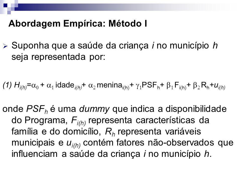 Abordagem Empírica: Método I Suponha que a saúde da criança i no município h seja representada por: (1) H i(h) = + idade i(h) + menina i(h) + PSF h + F i(h) + R h +u i(h) onde PSF h é uma dummy que indica a disponibilidade do Programa, F i(h) representa características da família e do domicílio, R h representa variáveis municipais e u i(h) contém fatores não-observados que influenciam a saúde da criança i no município h.