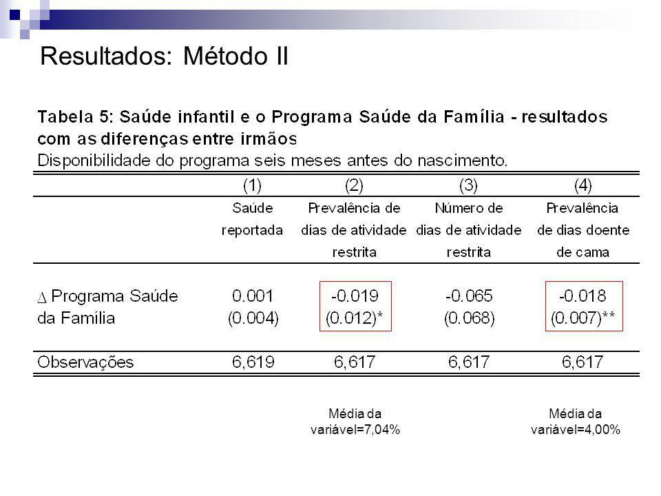 Média da variável=7,04% Média da variável=4,00%