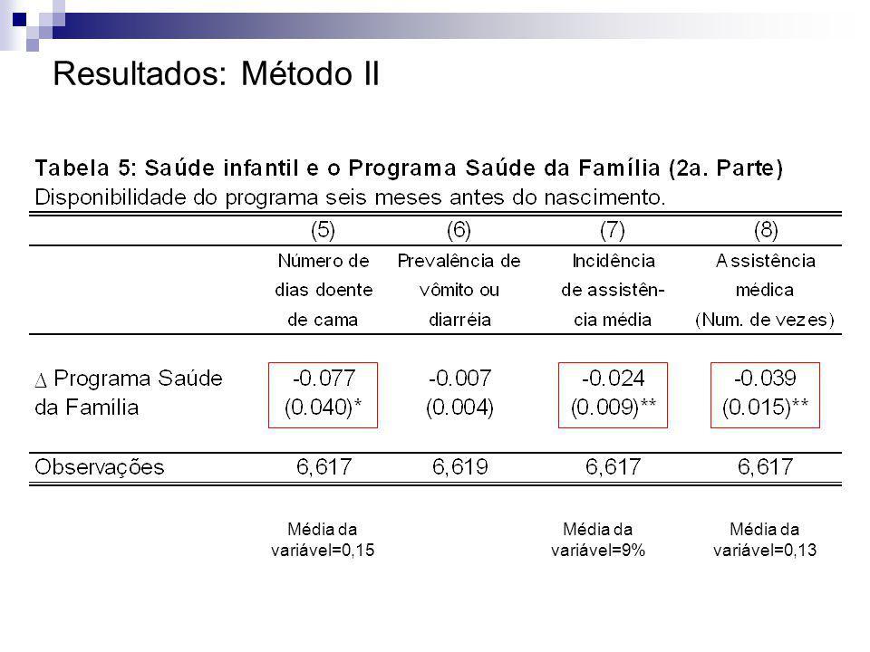 Resultados: Método II Média da variável=0,15 Média da variável=9% Média da variável=0,13