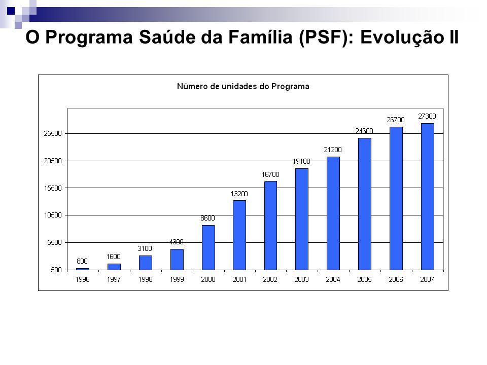 O Programa Saúde da Família (PSF): Evolução III