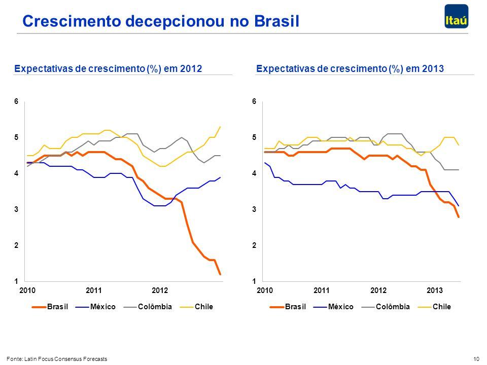 10 Crescimento decepcionou no Brasil Expectativas de crescimento (%) em 2012 Fonte: Latin Focus Consensus Forecasts Expectativas de crescimento (%) em