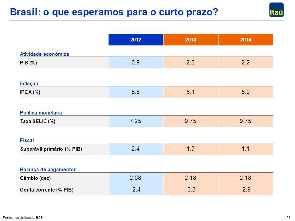 11 Brasil: o que esperamos para o curto prazo? Fonte: Itaú Unibanco, BCB 201220132014 Atividade econômica PIB (%) 0.92.32.2 Inflação IPCA (%) 5.86.15.
