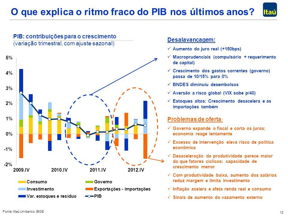 12 O que explica o ritmo fraco do PIB nos últimos anos? PIB: contribuições para o crescimento (variação trimestral, com ajuste sazonal) Desalavancagem