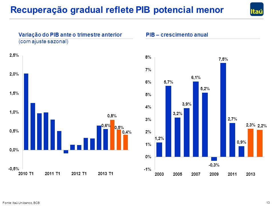 13 Recuperação gradual reflete PIB potencial menor Variação do PIB ante o trimestre anterior (com ajuste sazonal) Fonte: Itaú Unibanco, BCB PIB – cres