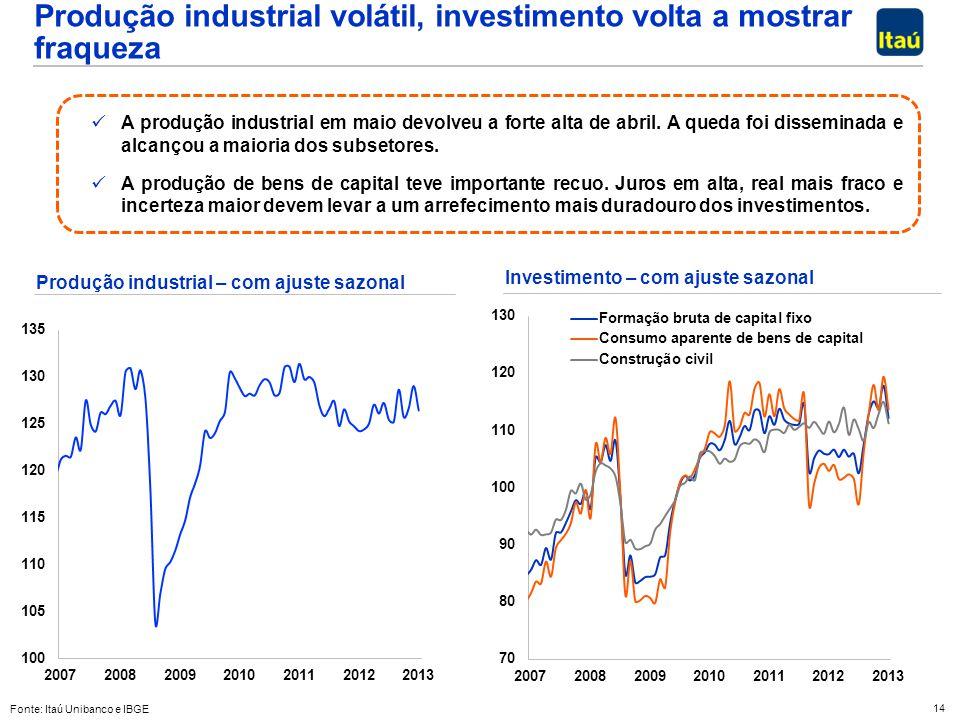14 Produção industrial volátil, investimento volta a mostrar fraqueza A produção industrial em maio devolveu a forte alta de abril. A queda foi dissem