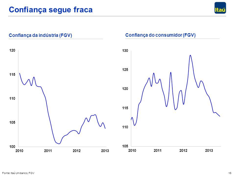 15 Confiança segue fraca Confiança da indústria (FGV) Fonte: Itaú Unibanco, FGV Confiança do consumidor (FGV)