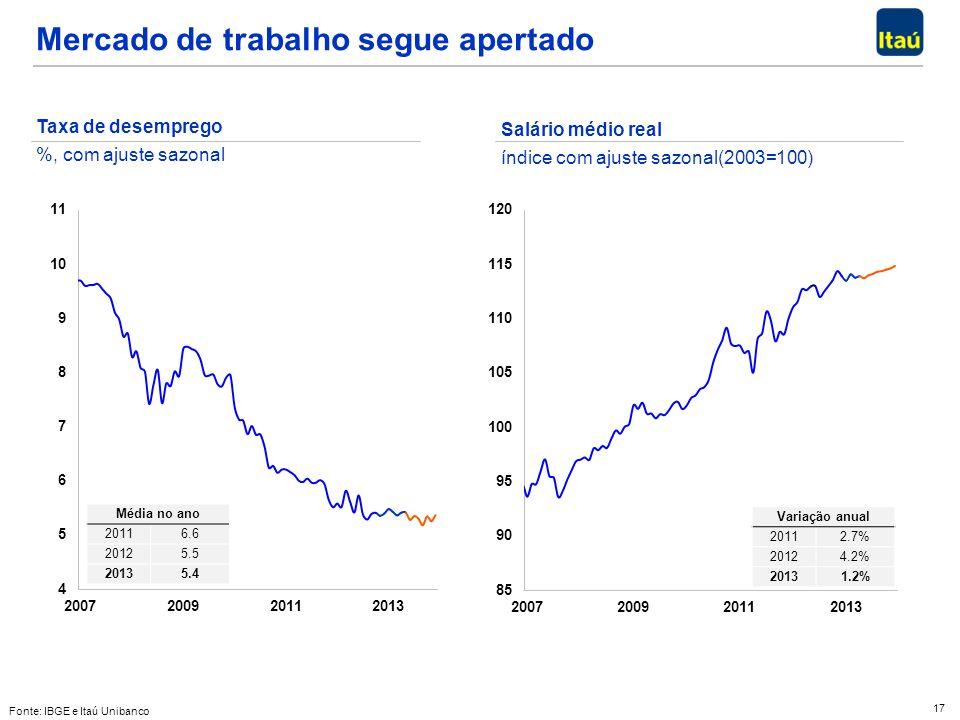 17 Fonte: IBGE e Itaú Unibanco Mercado de trabalho segue apertado Taxa de desemprego %, com ajuste sazonal Salário médio real índice com ajuste sazona