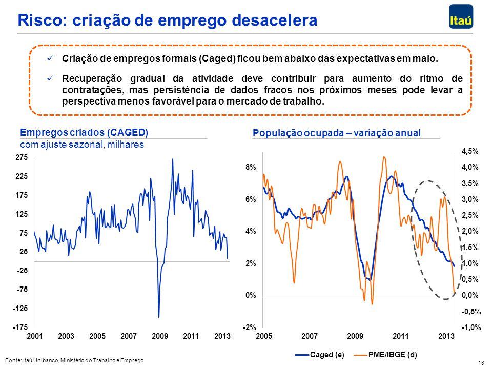 18 Fonte: Itaú Unibanco, Ministério do Trabalho e Emprego Risco: criação de emprego desacelera Criação de empregos formais (Caged) ficou bem abaixo da
