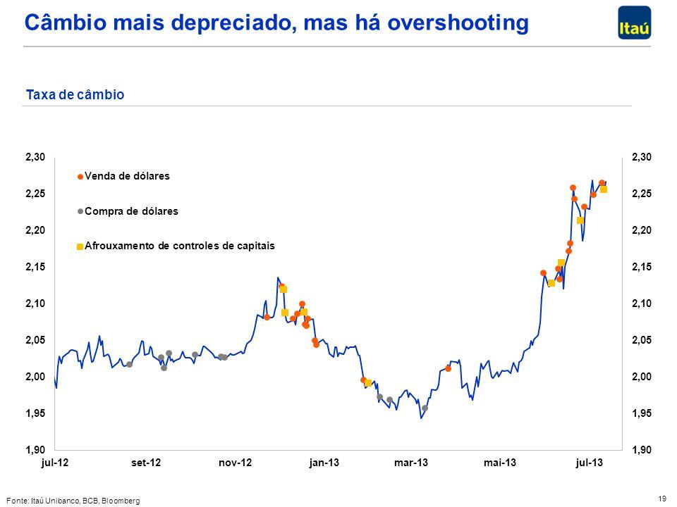 19 Câmbio mais depreciado, mas há overshooting Taxa de câmbio Fonte: Itaú Unibanco, BCB, Bloomberg