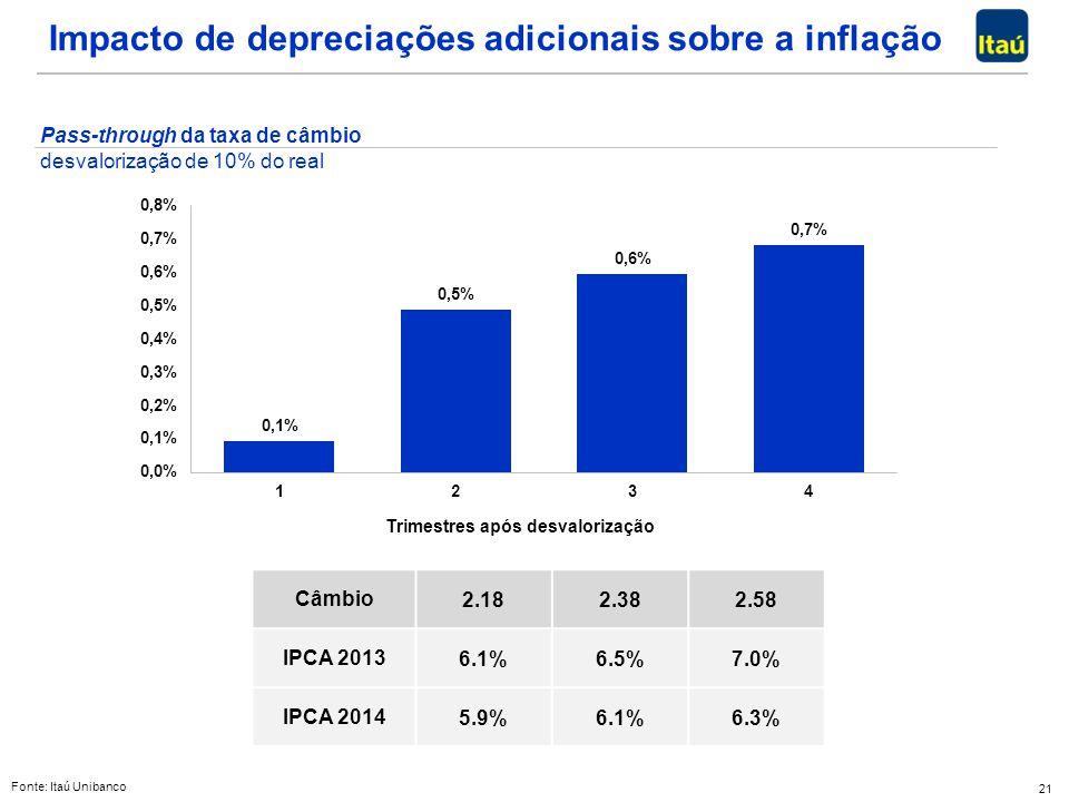 21 Impacto de depreciações adicionais sobre a inflação Pass-through da taxa de câmbio desvalorização de 10% do real Trimestres após desvalorização Fon