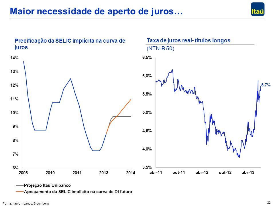 22 Fonte: Itaú Unibanco, Bloomberg Taxa de juros real- títulos longos (NTN-B 50) Maior necessidade de aperto de juros… Precificação da SELIC implícita