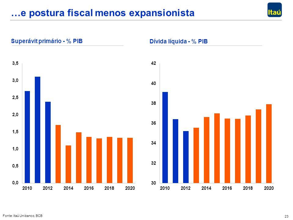 23 Fonte: Itaú Unibanco, BCB …e postura fiscal menos expansionista Superávit primário - % PIB Dívida líquida - % PIB