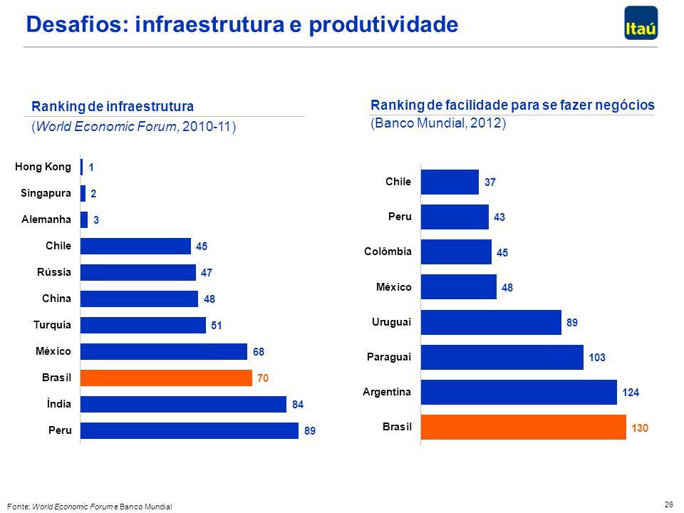 26 Fonte: World Economic Forum e Banco Mundial Desafios: infraestrutura e produtividade Ranking de infraestrutura (World Economic Forum, 2010-11) Rank