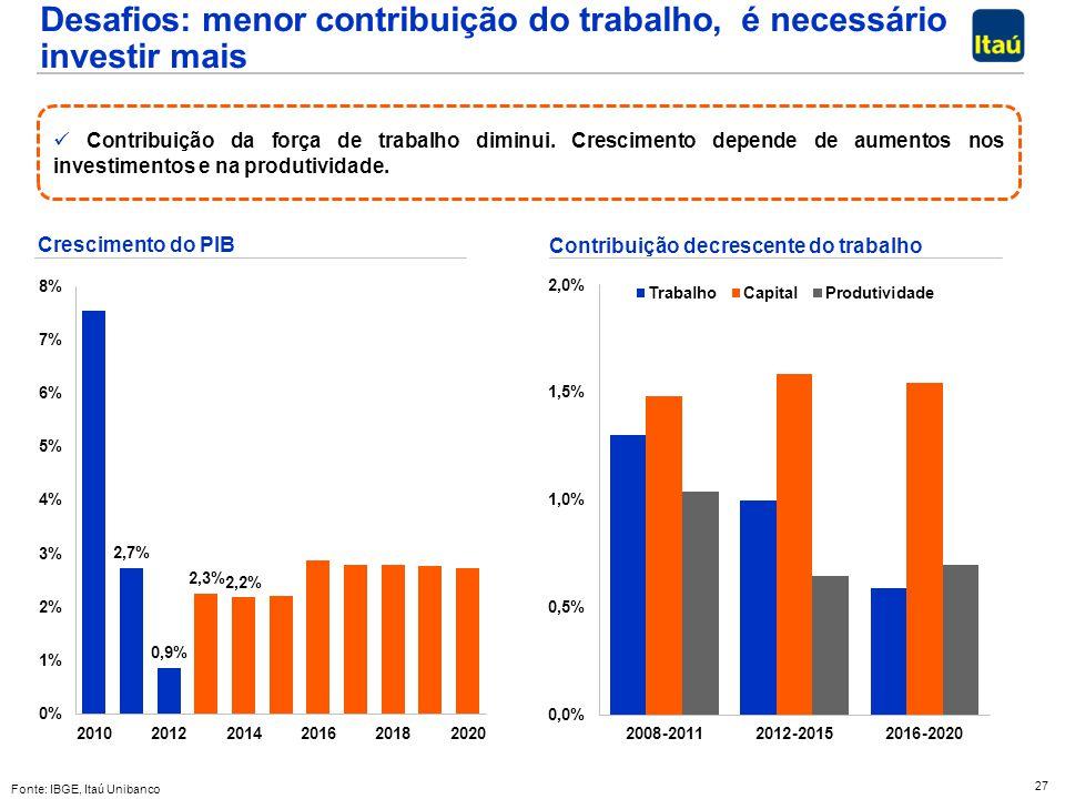 27 Desafios: menor contribuição do trabalho, é necessário investir mais Fonte: IBGE, Itaú Unibanco Contribuição decrescente do trabalho Crescimento do