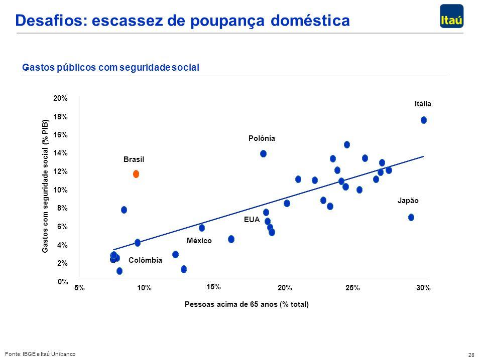 28 Desafios: escassez de poupança doméstica Fonte: IBGE e Itaú Unibanco 0% 2% 4% 6% 8% 10% 12% 14% 16% 18% 20% 5%10% 15% 20%25%30% Pessoas acima de 65