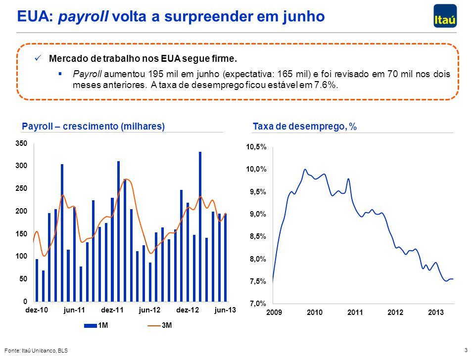3 EUA: payroll volta a surpreender em junho Mercado de trabalho nos EUA segue firme. Mercado de trabalho nos EUA segue firme. Payroll aumentou 195 mil