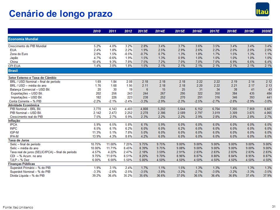 31 Cenário de longo prazo Fonte: Itaú Unibanco