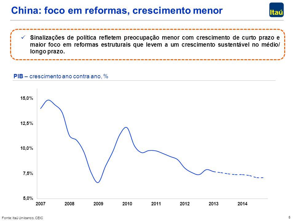 5 China: foco em reformas, crescimento menor Fonte: Itaú Unibanco, CEIC Sinalizações de política refletem preocupação menor com crescimento de curto p