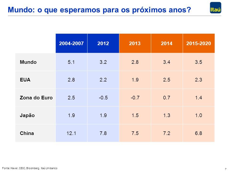 7 Mundo: o que esperamos para os próximos anos? Fonte: Haver, CEIC, Bloomberg, Itaú Unibanco 2004-20072012201320142015-2020 Mundo 5.13.22.83.43.5 EUA