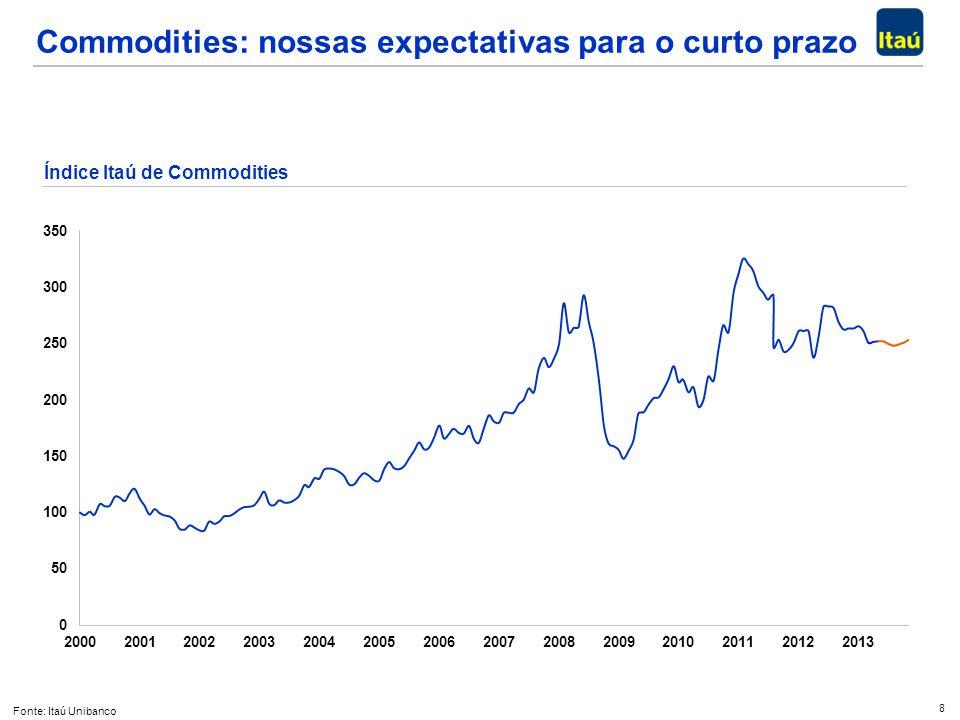 8 Commodities: nossas expectativas para o curto prazo Fonte: Itaú Unibanco Índice Itaú de Commodities