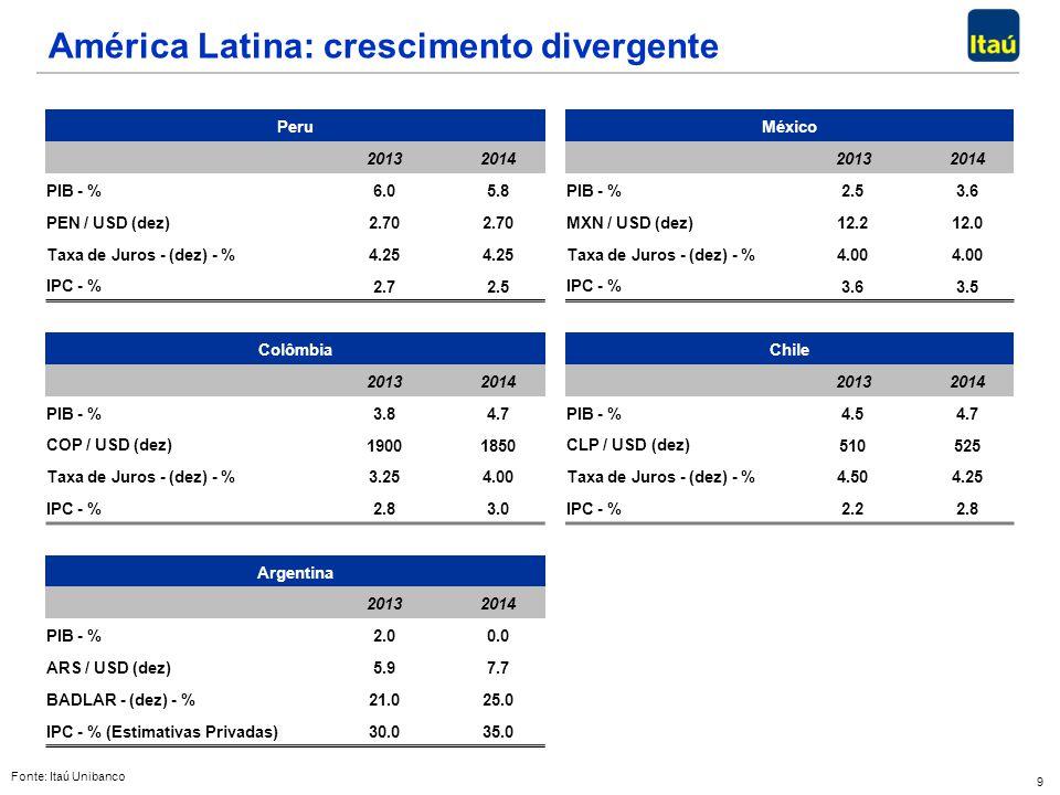 9 Peru México 2013 2014 2013 2014 PIB - % 6.0 5.8 PIB - % 2.5 3.6 PEN / USD (dez) 2.70 MXN / USD (dez) 12.2 12.0 Taxa de Juros - (dez) - % 4.25 Taxa d