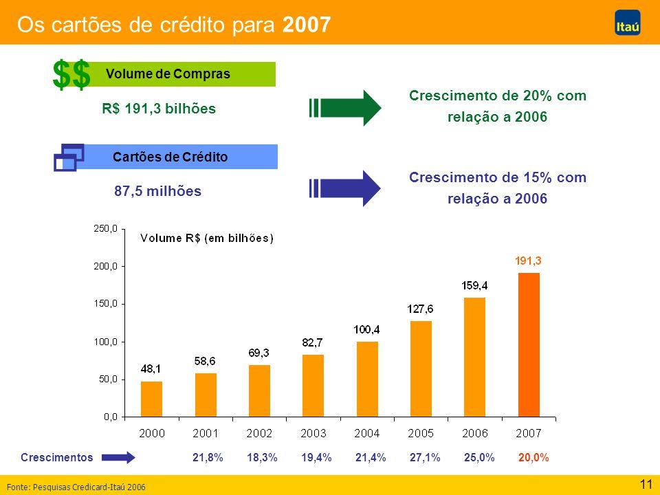 11 Os cartões de crédito para 2007 Volume de Compras Fonte: Pesquisas Credicard-Itaú 2006 $$ R$ 191,3 bilhões Cartões de Crédito Crescimento de 20% co