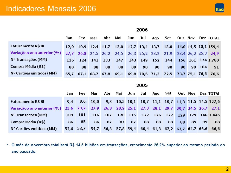 2 Indicadores Mensais 2006 Faturamento R$ Bi Variação x ano anterior (%) Nº Transações (MM) Compra Média (R$) Nº Cartões emitidos (MM) 2005 9,4 23,6 1