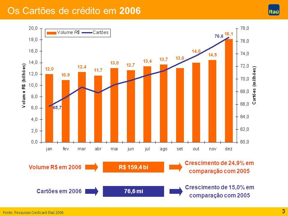 3 Os Cartões de crédito em 2006 Volume R$ em 2006 76,6 mi R$ 159,4 bi Crescimento de 24,9% em comparação com 2005 Cartões em 2006 Crescimento de 15,0%