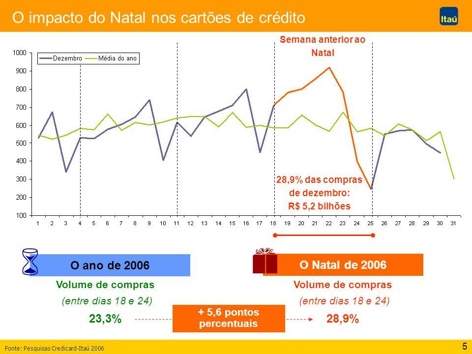 5 O impacto do Natal nos cartões de crédito Fonte: Pesquisas Credicard-Itaú 2006 28,9% das compras de dezembro: R$ 5,2 bilhões Semana anterior ao Nata