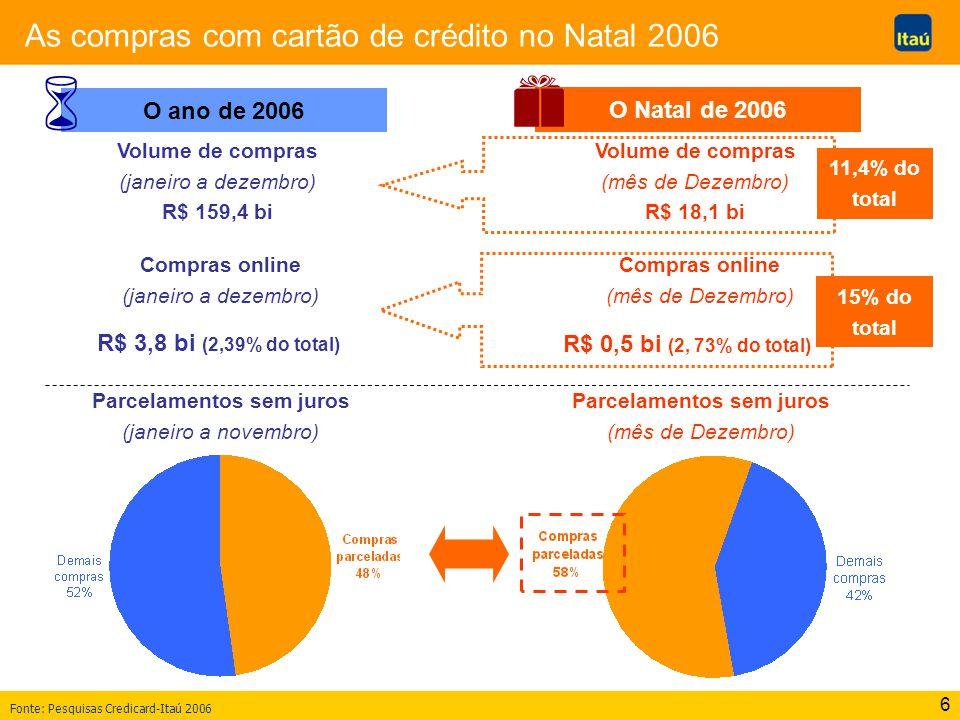 6 As compras com cartão de crédito no Natal 2006 Fonte: Pesquisas Credicard-Itaú 2006 O Natal de 2006 Volume de compras (janeiro a dezembro) R$ 159,4