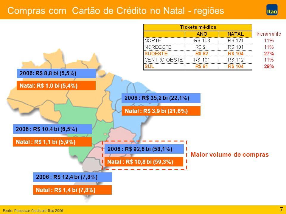 7 Compras com Cartão de Crédito no Natal - regiões 2006: R$ 8,8 bi (5,5%) Natal: R$ 1,0 bi (5,4%) 2006 : R$ 35,2 bi (22,1%) Natal : R$ 3,9 bi (21,6%)