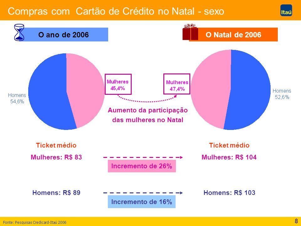 8 Compras com Cartão de Crédito no Natal - sexo Fonte: Pesquisas Credicard-Itaú 2006 O Natal de 2006 O ano de 2006 Aumento da participação das mulhere