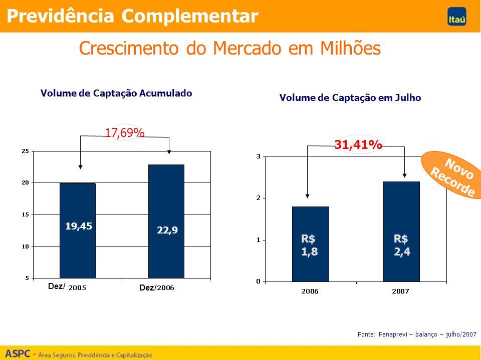 Crescimento do Mercado em Milhões Fonte: Fenaprevi – balanço – julho/2007 17,69% 19,45 22,9 Previdência Complementar Novo Recorde R$ 1,8 R$ 2,4 Volume