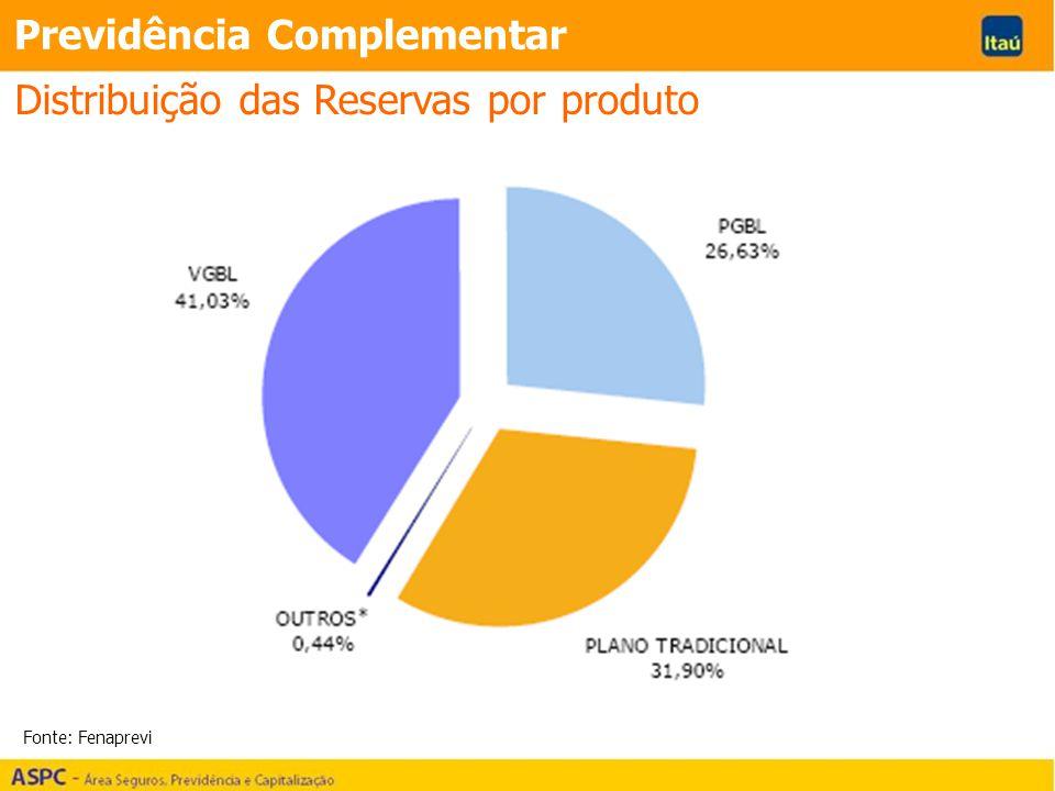 Distribuição das Reservas por produto Fonte: Fenaprevi Previdência Complementar