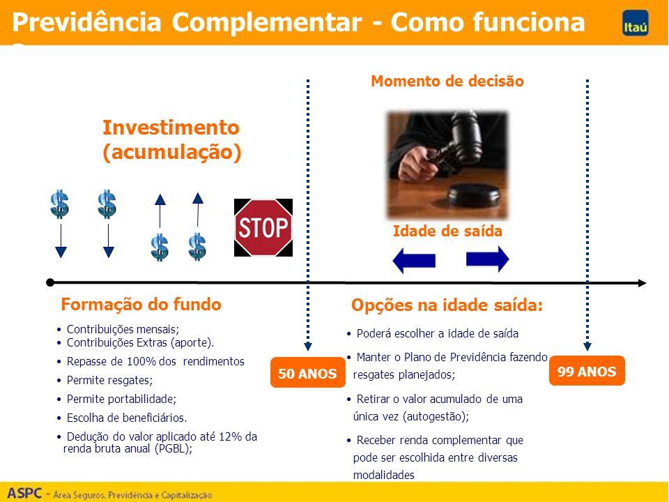 Formação do fundo Contribuições mensais; Contribuições Extras (aporte). Repasse de 100% dos rendimentos Permite resgates; Permite portabilidade; Escol