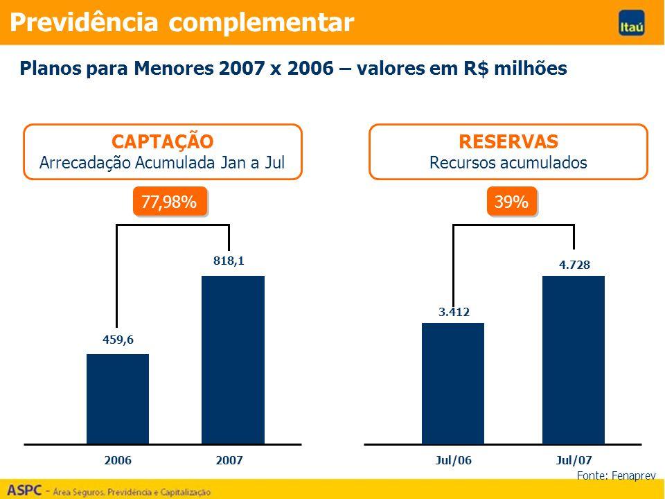 20062007Jul/06Jul/07 459,6 818,1 3.412 4.728 77,98% CAPTAÇÃO Arrecadação Acumulada Jan a Jul RESERVAS Recursos acumulados Planos para Menores 2007 x 2006 – valores em R$ milhões 39% Previdência complementar Fonte: Fenaprev