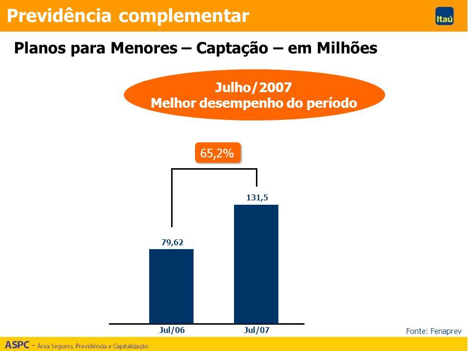 Previdência complementar Planos para Menores – Captação – em Milhões Julho/2007 Melhor desempenho do período Jul/06Jul/07 79,62 131,5 65,2% Fonte: Fen