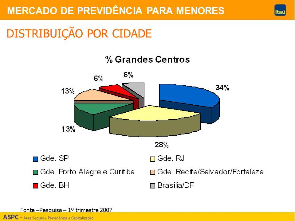 MERCADO DE PREVIDÊNCIA PARA MENORES DISTRIBUIÇÃO POR CIDADE Fonte –Pesquisa – 1º trimestre 2007