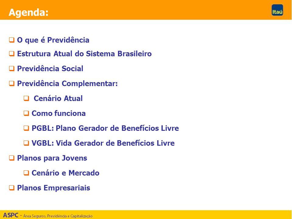 Agenda: O que é Previdência Estrutura Atual do Sistema Brasileiro Previdência Social Previdência Complementar: Cenário Atual Como funciona PGBL: Plano