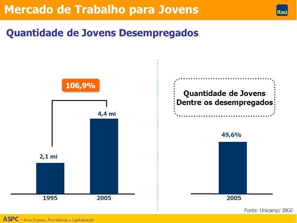 Mercado de Trabalho para Jovens Quantidade de Jovens Desempregados 19952005 2,1 mi 4,4 mi 2005 49,6% Fonte: Unicamp/ IBGE 106,9% Quantidade de Jovens Dentre os desempregados