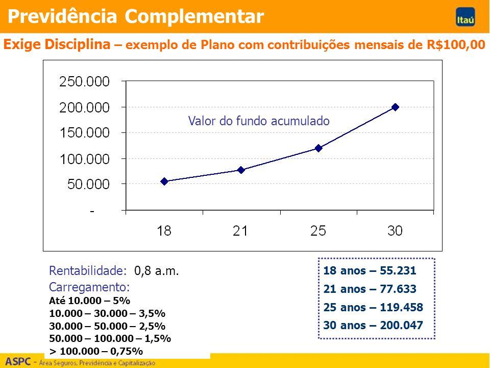 Previdência Complementar 18 anos – 55.231 21 anos – 77.633 25 anos – 119.458 30 anos – 200.047 Exige Disciplina – exemplo de Plano com contribuições mensais de R$100,00 Valor do fundo acumulado Rentabilidade: 0,8 a.m.