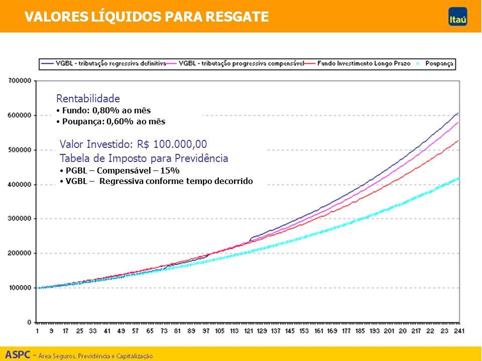 VALORES LÍQUIDOS PARA RESGATE Rentabilidade Fundo: 0,80% ao mês Poupança: 0,60% ao mês Valor Investido: R$ 100.000,00 Tabela de Imposto para Previdênc