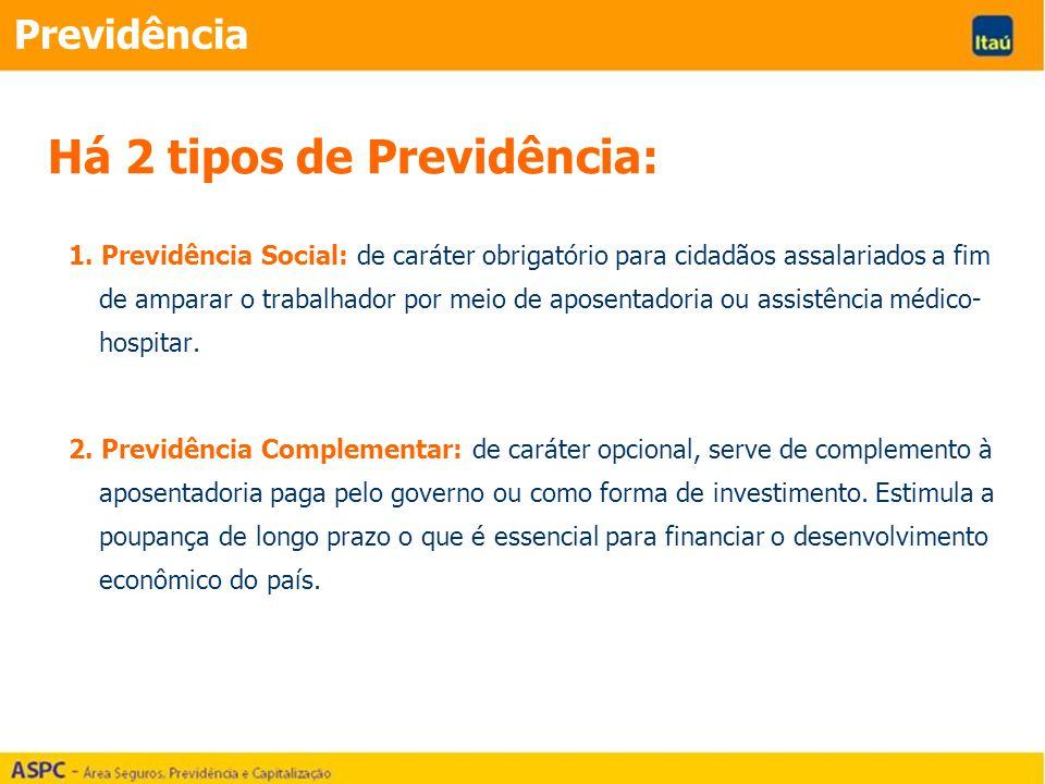 Há 2 tipos de Previdência: 1. Previdência Social: de caráter obrigatório para cidadãos assalariados a fim de amparar o trabalhador por meio de aposent