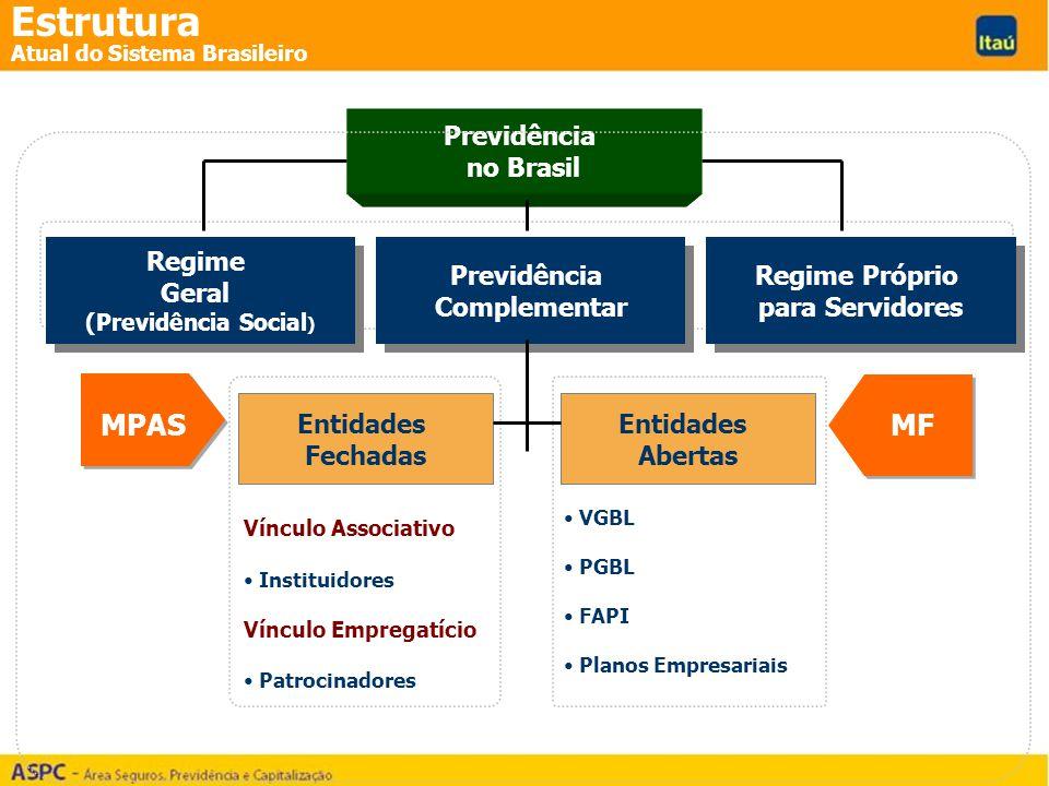 VGBL PGBL FAPI Planos Empresariais Vínculo Associativo Instituidores Vínculo Empregatício Patrocinadores Previdência no Brasil Entidades Fechadas Regi