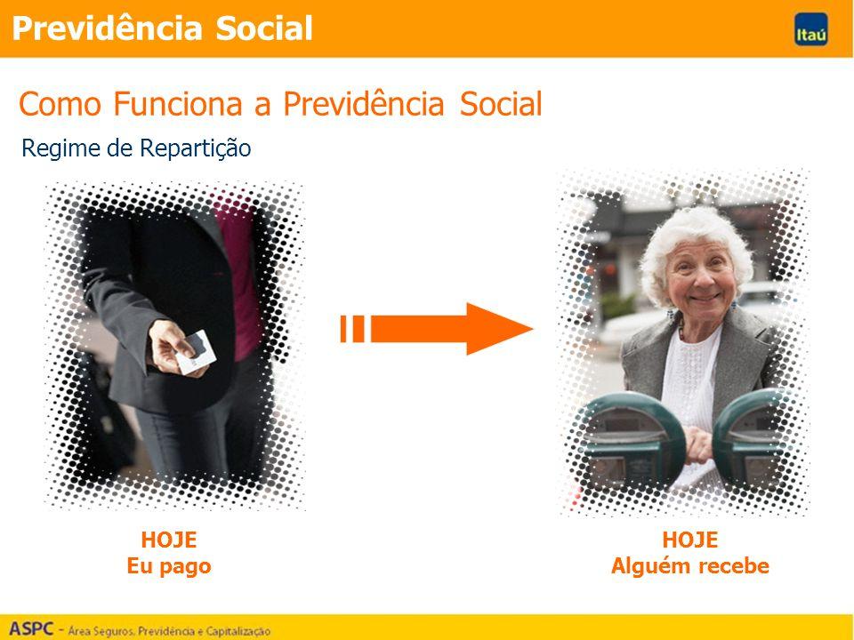 Regime de Repartição HOJE Eu pago HOJE Alguém recebe Como Funciona a Previdência Social Previdência Social